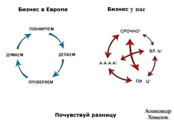 Особенности менеджмента в России